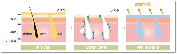 プルミエグラン クレンジング 肌の変化