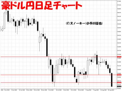 20150822豪ドル円日足チャート