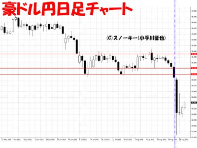 20150827豪ドル円日足