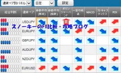 20150829さきよみLIONチャートシグナルパネル