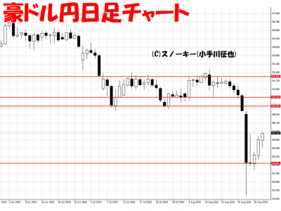 20150829豪ドル円日足チャート
