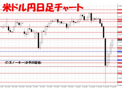 20150829米ドル円日足チャート