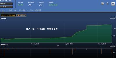 シストレ24 RocksLock損益チャート