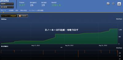 シストレ24piranha損益チャート