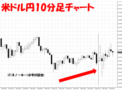 20150904米雇用統計米ドル円10分足