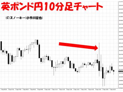 20150904米雇用統計英ポンド円10分足
