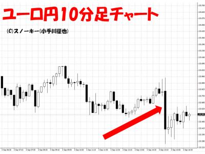 20150904米雇用統計ユーロ円10分足
