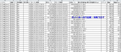シストレ24G-TradeFive S約定履歴