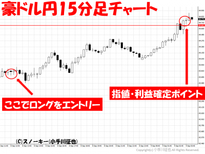 2010909豪ドル円15分足チャート