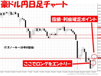 2010909豪ドル円日足チャート