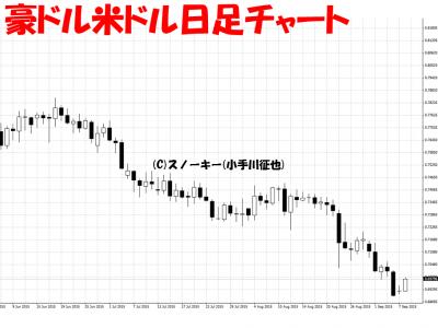 20150908豪ドル米ドル日足チャートb