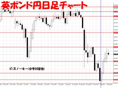 20150912英ポンド円さきよみLIONチャート