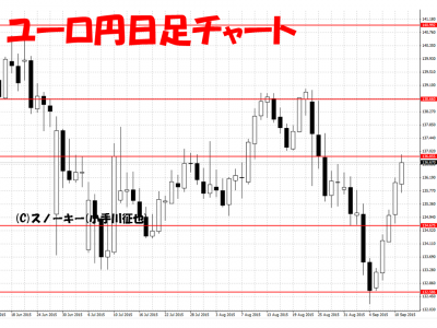 20150912ユーロ円日足チャート
