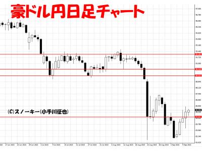 20150912豪ドル円日足チャート
