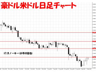 20150912豪ドル米ドル日足チャート