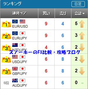 20150912さきよみLIONチャートランキング