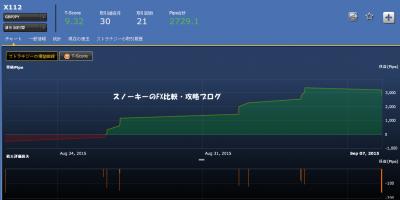 20150913シストレ24X112損益チャート