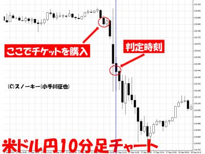 20150918米ドル円10分足