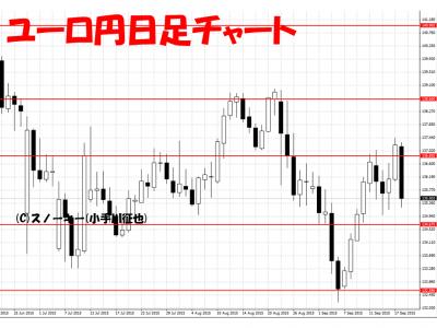20150919ユーロ円日足