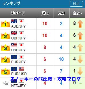 20150919さきよみLIONチャートランキング