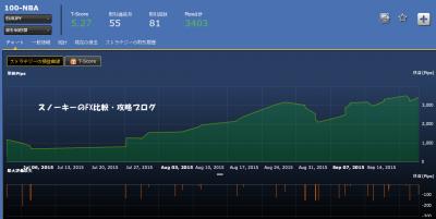 シストレ24100-NBA損益チャート
