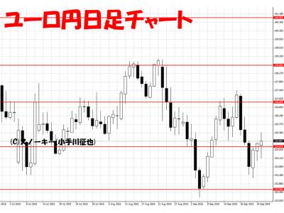 20150926ユーロ円日足