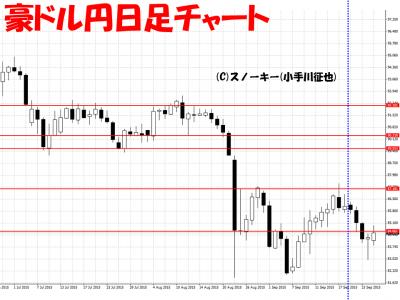 20150926豪ドル円日足さきよみチャート用