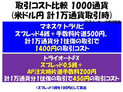 トラリピトライオートFX1000通貨取引コスト比較