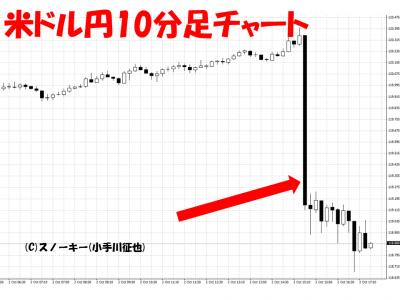 20151002米雇用統計米ドル円10分足