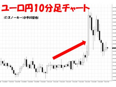 20151002米雇用統計ユーロ円10分足