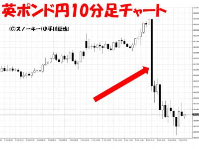 20151002米雇用統計英ポンド円10分足