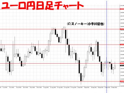 20151003米ユーロ円日足さきよみLIONチャート結果