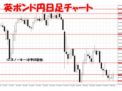 20151003英ポンド円日足