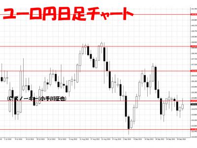 20151003ユーロ円日足