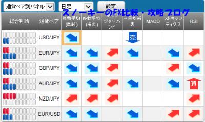 20151003さきよみLIONチャートシグナルパネル