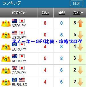 20151003さきよみLIONチャートランキング