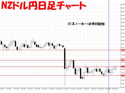 20151003NZドル円日足