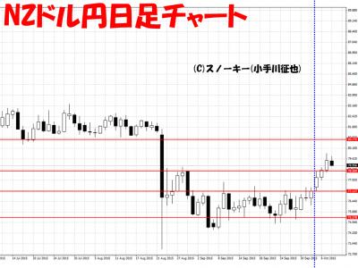 20151008NZドル円日足png
