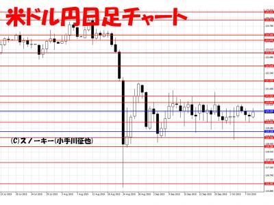 20151010米ドル円日足