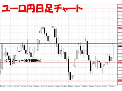 20151010ユーロ円日足