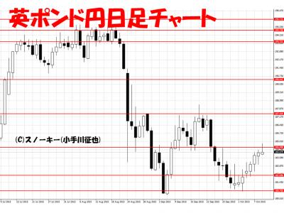 20151010英ポンド円日足