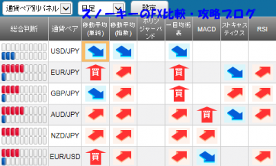 20151010さきよみLIONチャートシグナルパネル