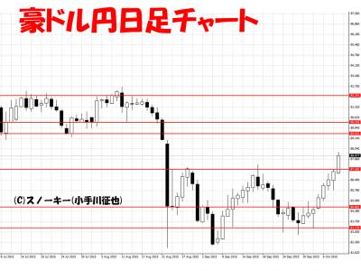 20151010豪ドル円日足