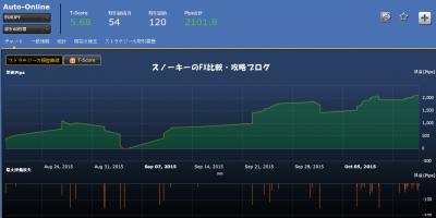 Auto-Online損益チャート