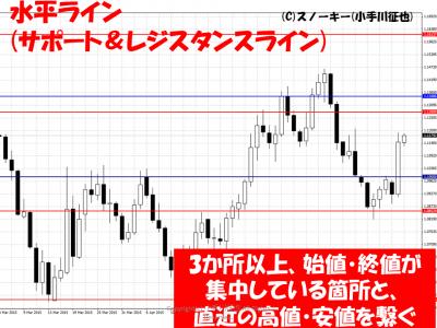 FX水平ラインの引き方
