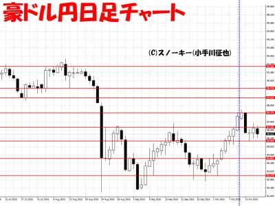 20151017さきよみLIONチャート豪ドル円日足