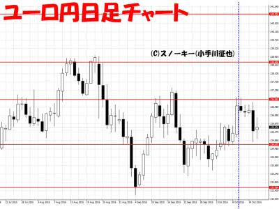 20151017さきよみLIONチャートユーロ円日足