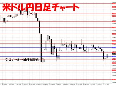 20151017米ドル円日足
