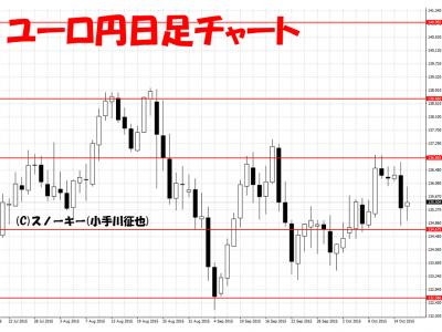 20151017ユーロ円日足