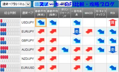 20151017さきよみLIONチャートシグナルパネル